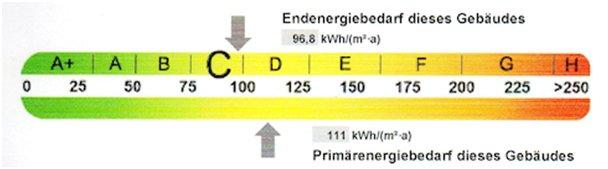 EnEV - Endenergiebedarf